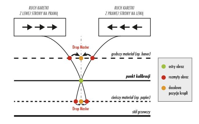 Mutoh DropMaster - schemat działania