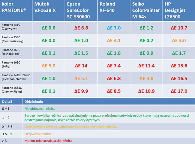 Tabela - porównanie kolorów